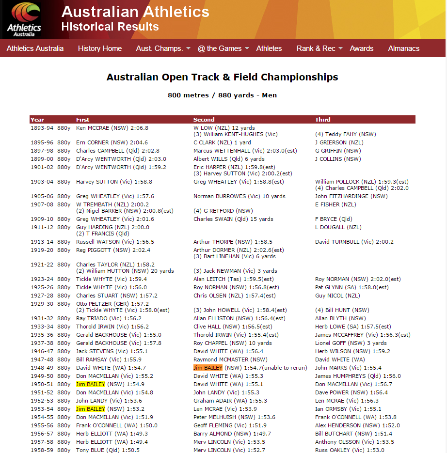 The depth of talent in athletics in 1950s Australia is showcased here on the historical records of Australian Athletics' website. Jim Bailey was 880 yards national champion twice, as well as a 'dead heat' with David White. Source: Australian Athletics website