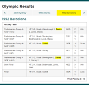 Olympic results from Barcelona 1992 Olympic Games. Davies scored two in the opening group match against Argentina (a 7 nil win), scored 1 in the 1-1 draw against eventual gold medal winners Germany and another two in the 6-0 win against Great Britain. Source: Australian Olympic Committee website
