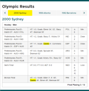 Olympic results from Sydney 2000 Olympic Games. Davies scored in the 2-2 draw against Spain and in the 6-3 win in the bronze medal match against Pakistan - his last match as a Kookaburra. Source: Australian Olympic Committee website