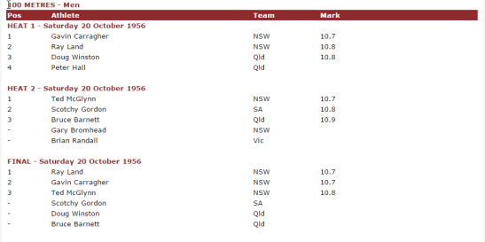 Record of Ted McGlynn's attempts to qualify for the Melbourne Olympics. McGlynn was injured and unable to train six weeks prior to the trials. Source: Athletics Australia website