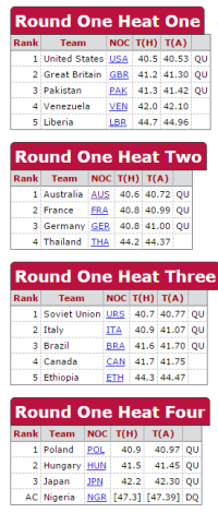 The heats and semi-finals of 4 x 100 metres relay at 1956 Melbourne Olympic Games. The Australian team would have made the final if they were able to repeat their time in the heats which was a national record that would be unbroken for eight years. Source: Sports Reference website