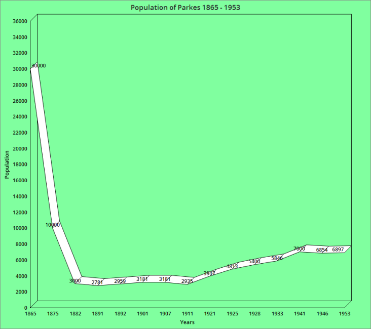 Graph of the high and low periods of Parkes, from 1865 up until 1953. The gold boom caused Currajong and Bushmans (earlier names for the town called Parkes) to have populations of 30,000. Chart made using ChartGo http://www.chartgo.com/home.html using information found in the reference list