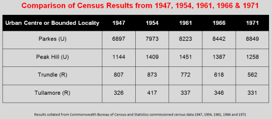 Comparison table for the four Parkes Shire towns that met criteria for 1971 Census. Included are the figures for the previous four censuses to highlight the growth of Parkes, whereas the other three centres are steadily dwindling. Source: CBCS Census 1947, 1954, 1961, 1966 and 1971