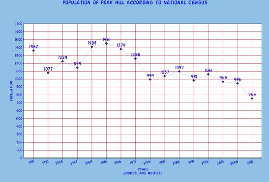 peak-hill-census-graph