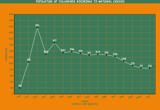 tullamore-census-graph