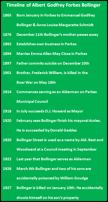 Timeline of the events in A.G.F. Bollinger's life.