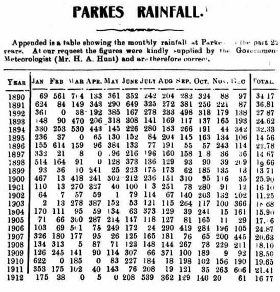 Rainfall table for previous years in Parkes district. Source: The Western Champion Thursday March 20, 1913 page 8