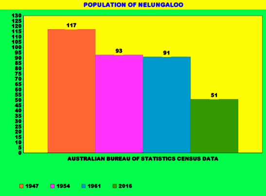 The Census results for Nelungaloo when it was calculated separately, along with the most recent Census information. Chart made with Online Chart Tool. Source: Australian Bureau of Statistics