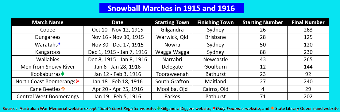 "The ""snowball"" marches of the Great War that impacted communities in regards to recruitment and awareness. Sources: Australian War Memorial website, South Coast Register website, Gilgandra Diggers website, Daily Examiner website and State Library Queensland website."